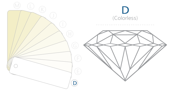 D Color Diamond Example