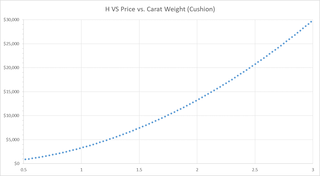 Cushion Cut Diamond Price Chart
