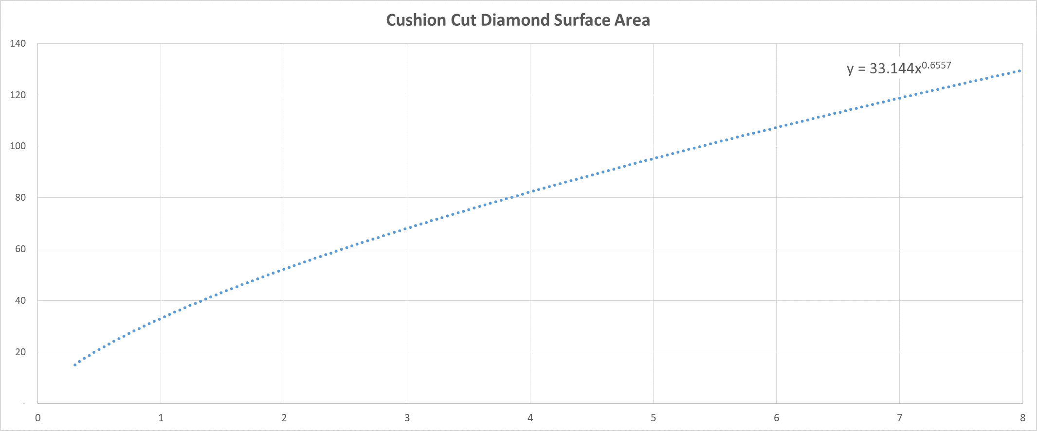 Cushion Diamond Carat Size Chart | StoneAlgo