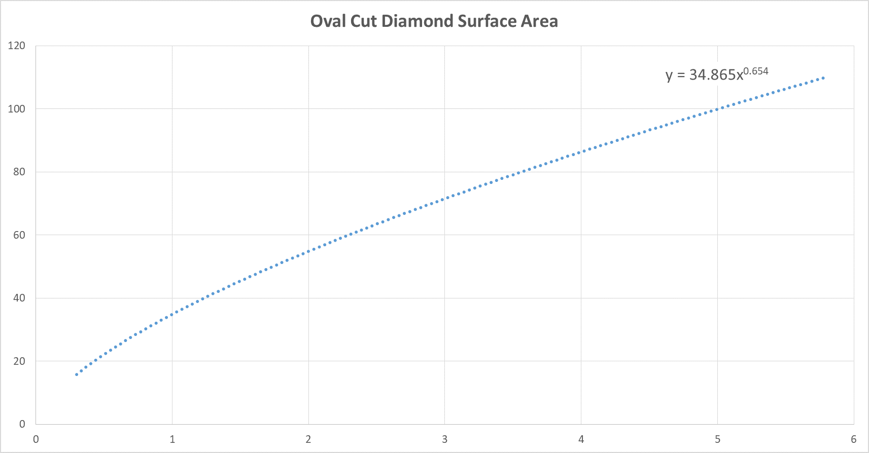 Oval Diamond Carat Weight Versus Surface Area Chart