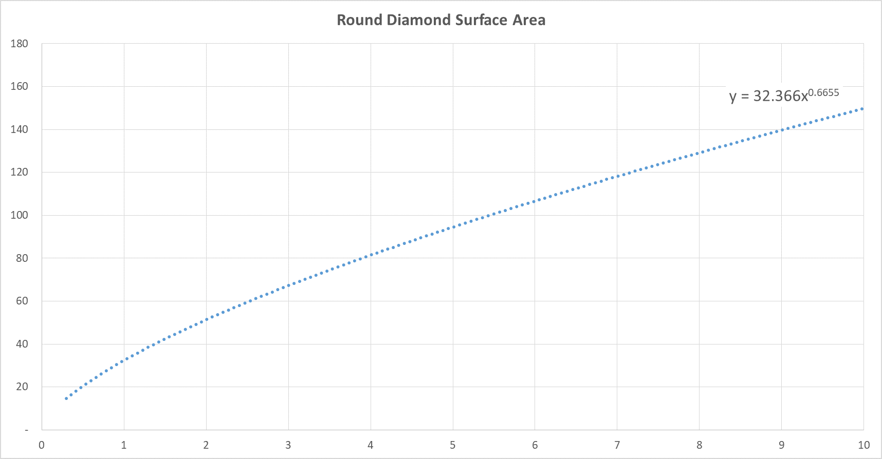 Round Diamond Carat Weight Versus Surface Area Chart