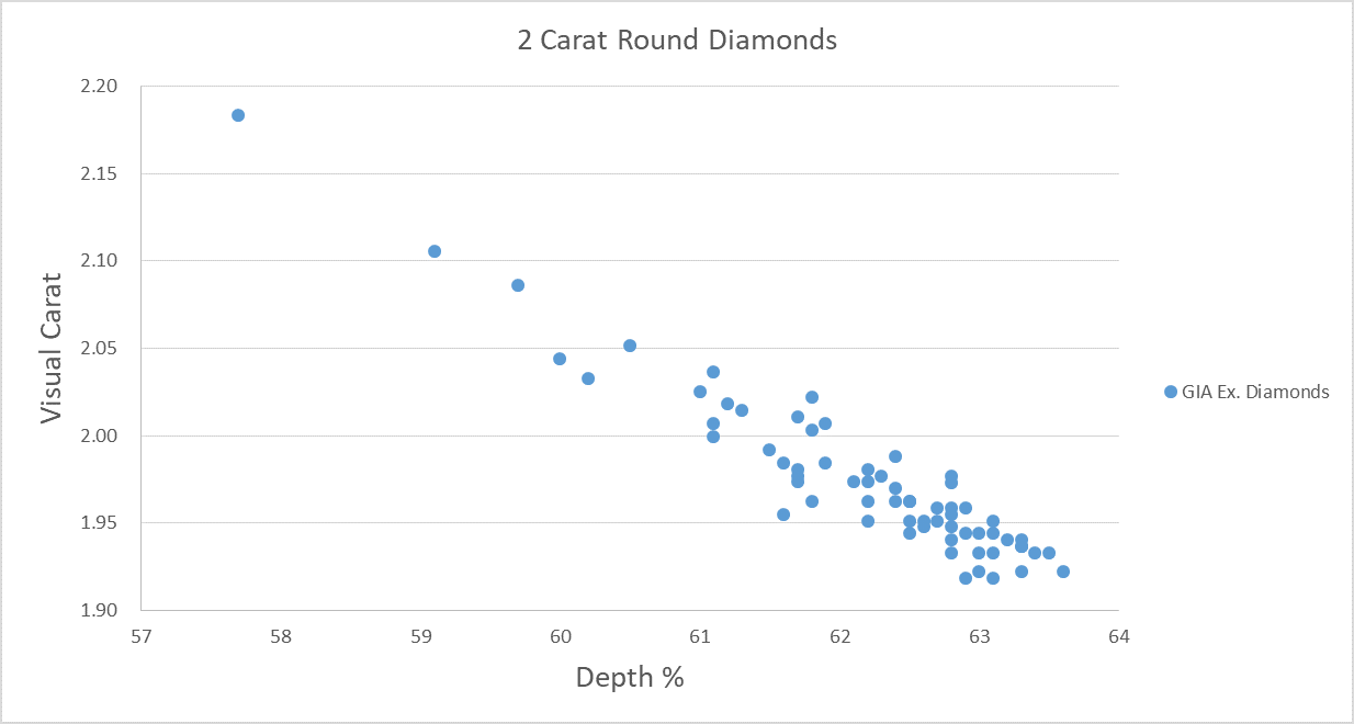 Visual Carat Weight Scatter Plot